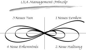 Das LILA Management Prinzip - die liegende Acht Wallner
