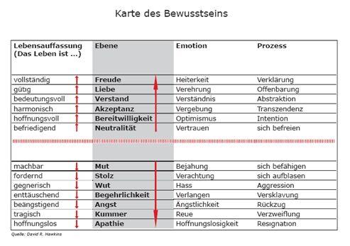 Karte der Bewusstseinsentwicklung nach David R. Hawkins