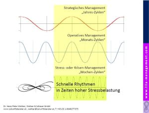 Management-Rhythmen in der Krise