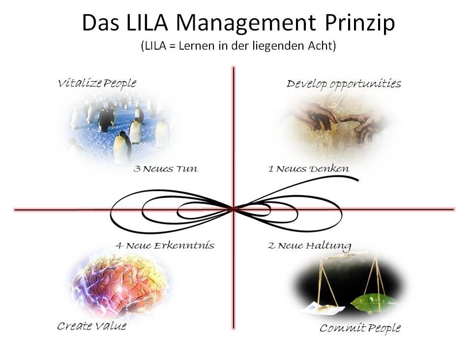 Das LILA Management Prinzip - Denken-Fühlen-Tun-Erkennen